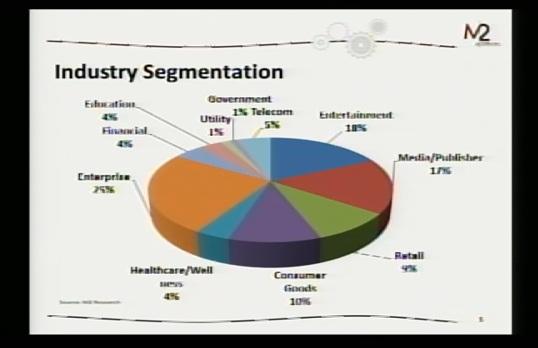 GSummit M2 Research graph