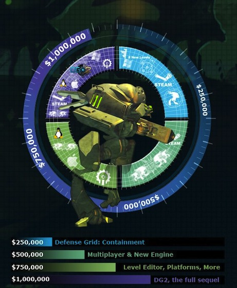 Defense Grid 2 milestones