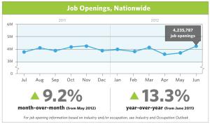 Job openings up