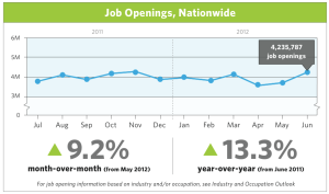 Job openings up