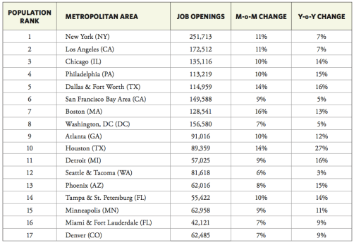Job openings in the US