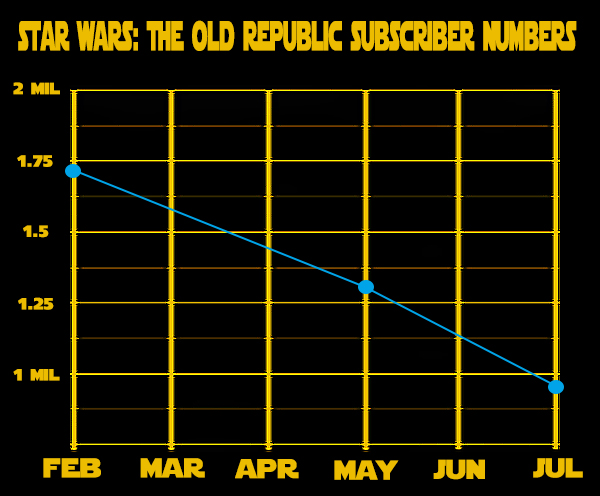 Star Wars: The Old Republic Subscribers Graph