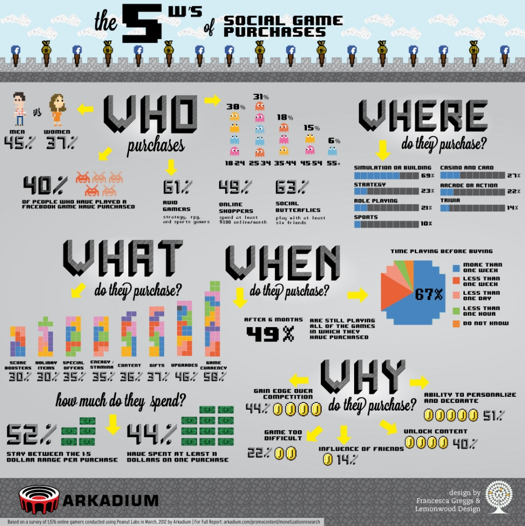 The 5 Ws of Social Game Purchases