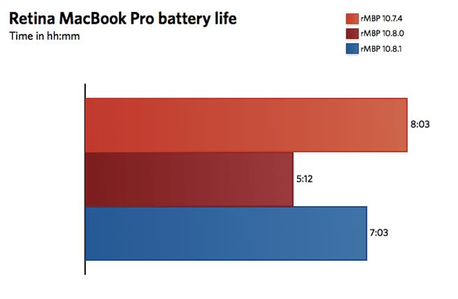 battery-life-retina-ars