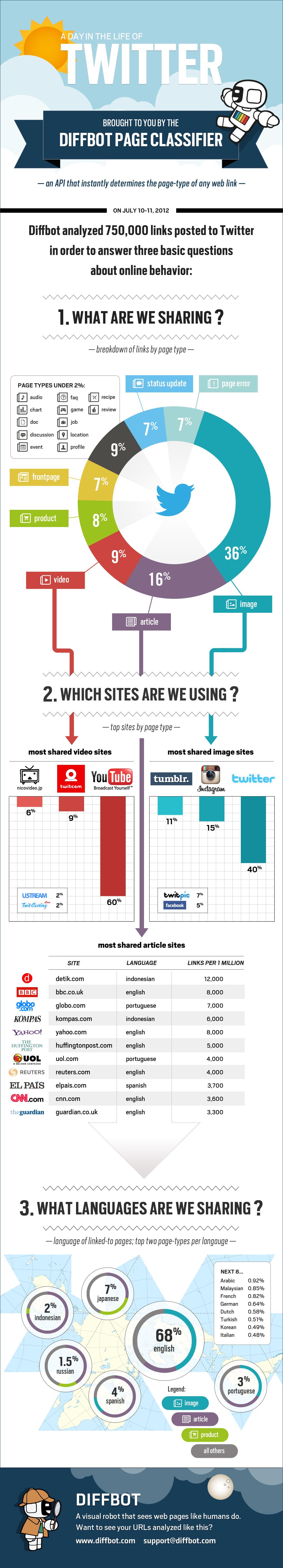 diffbot-infographic