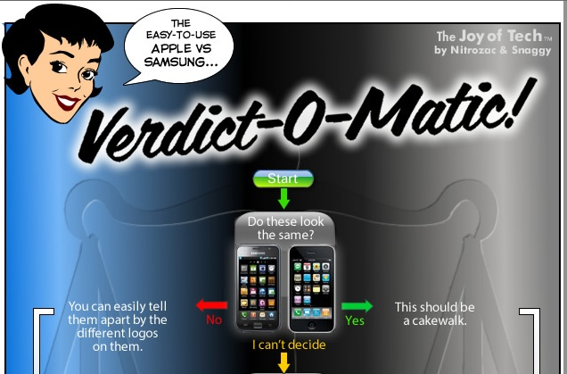 Detail showing the top of the Joy of Tech's Apple v. Samsung Verdict-o-Matirc