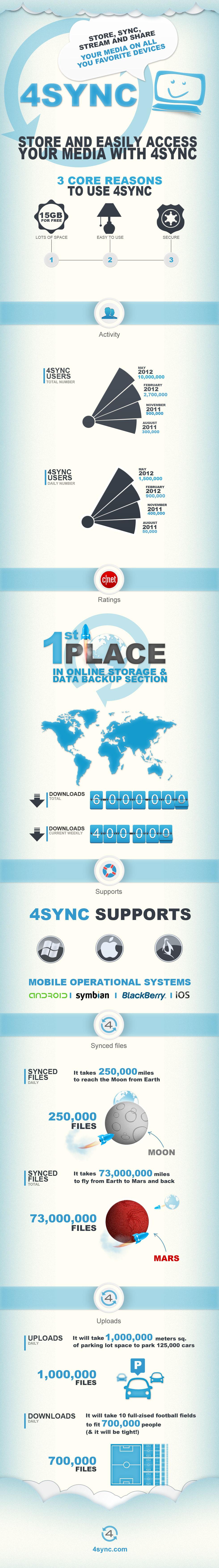 4sync-infographic