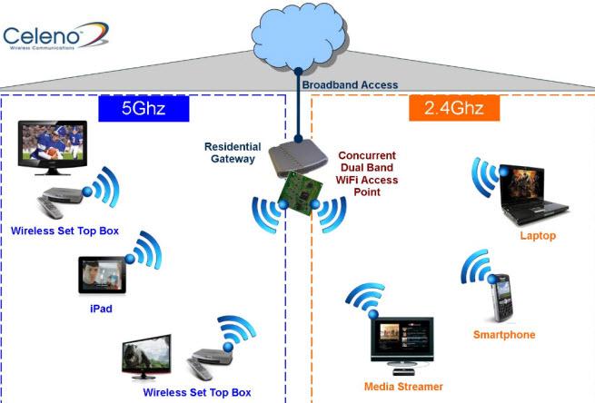 Israel S Celeno Raises 24m To Boost Wifi Wireless Network