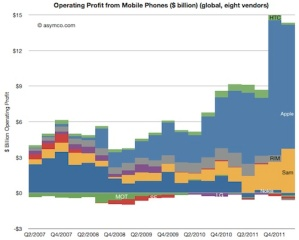 Chart showing smartphone manufacturers' share of operating profit by quarter