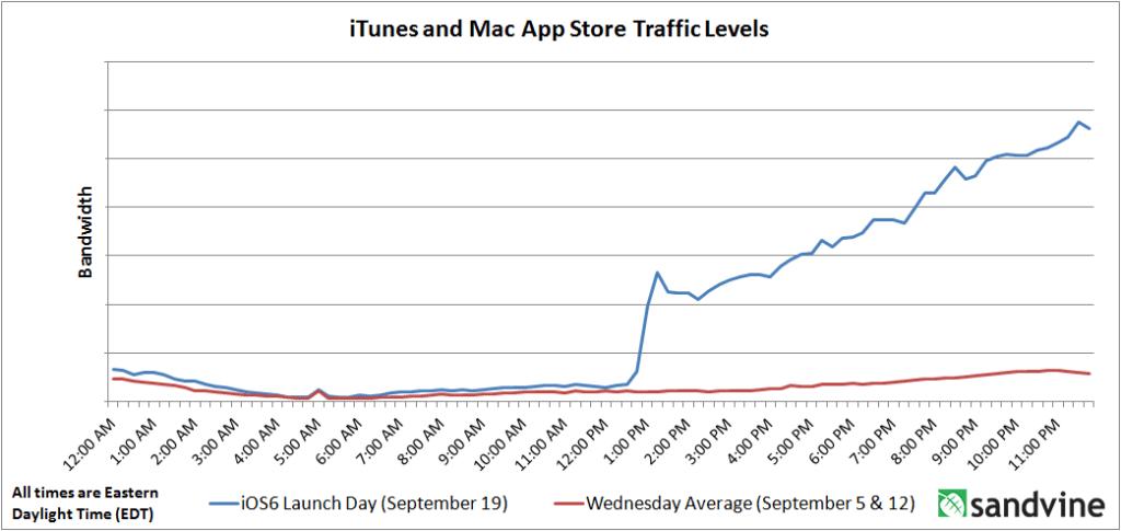 iOS 6 Launch-Day Traffic