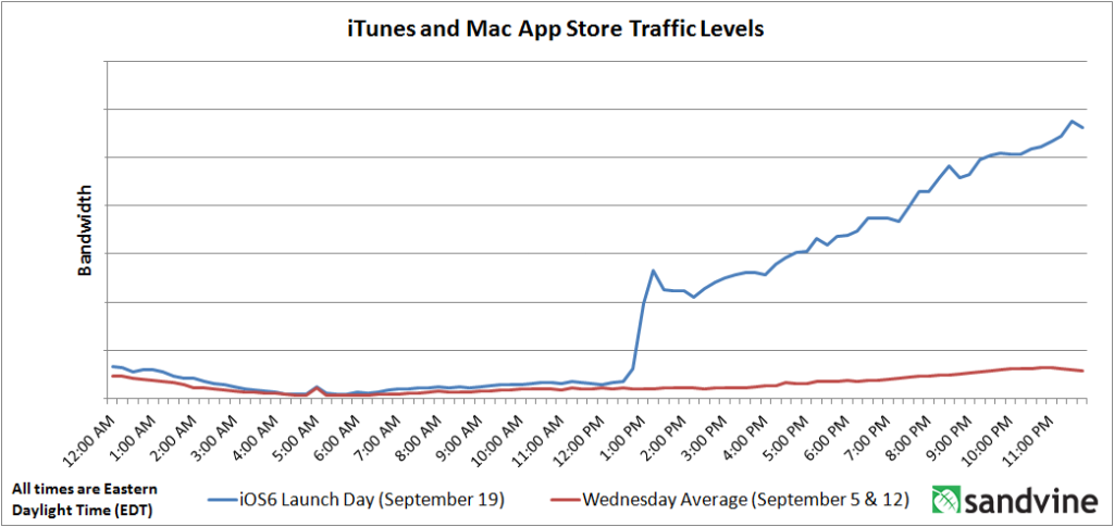 iOS 6 Launch-Day Traffic