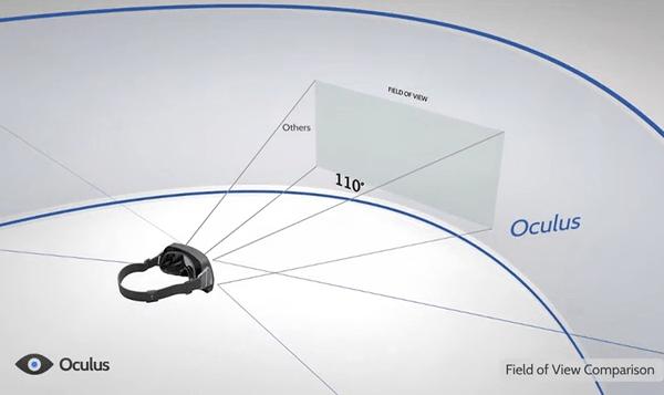 Oculus Rift viewing angle
