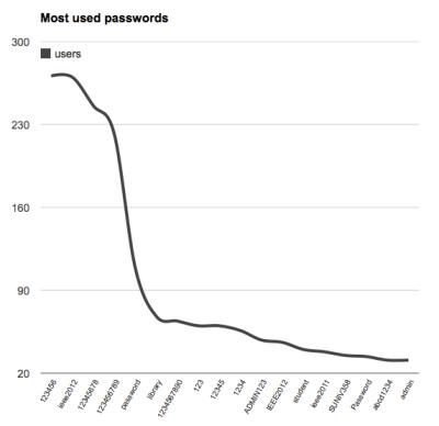 IEEE passwords