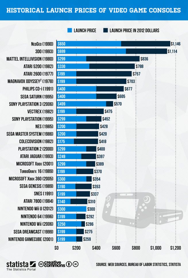 What were the cheapest and most expensive consoles in