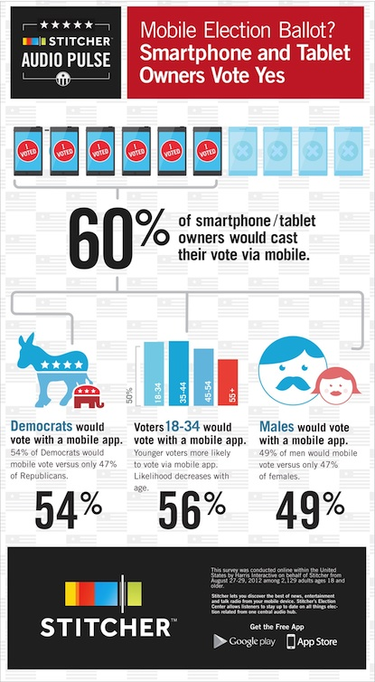stitcher election infographic small
