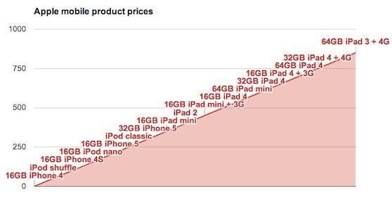 apple product segmentation chart