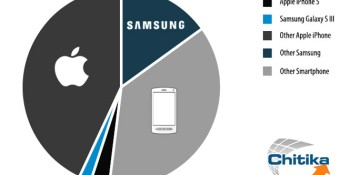 Android smartphones now have majority mobile web traffic share