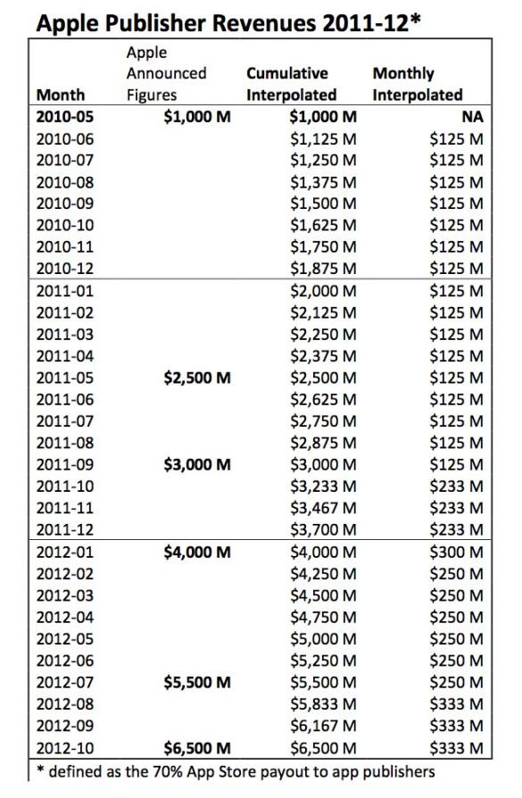 2011-2012-apple-app-store-revenue
