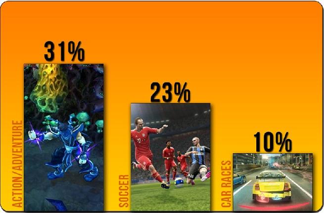 brazillian gamers poll