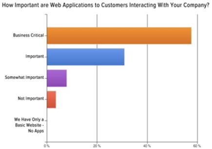 Engine Yard Survey How Important Web Apps