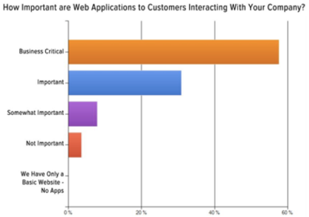 Engine Yard Survey How Important Web Apps
