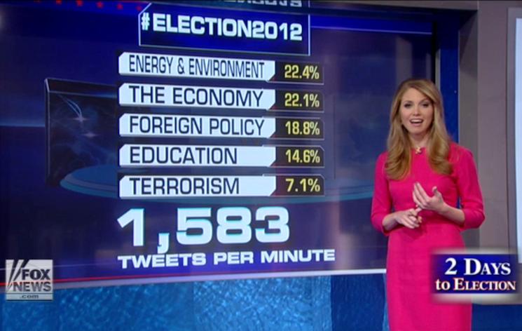 Fox News Twitter