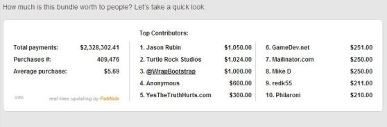 Humble THQ Bundle Charity