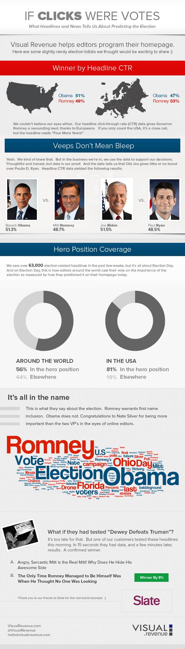 Visual revenue us election click data