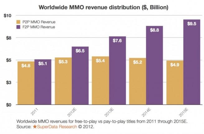 massively multiplayer online financial data