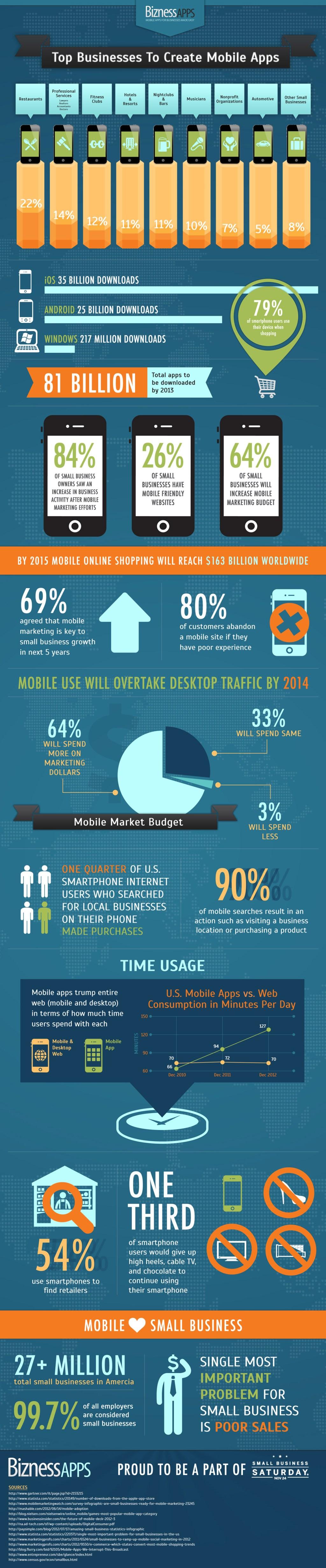 Bizness Apps infographic
