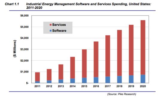 Energy management software market (chart)