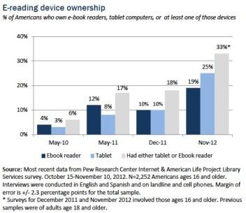 Ereading-device-ownership
