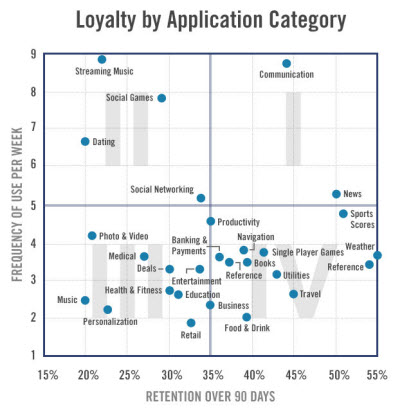 flurry loyalty