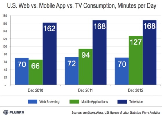 flurry-mobile-usage-tv-web