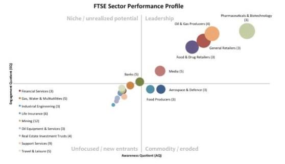 bubble chart showing FTSE 100 social media performance