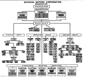 General Motors organizational chart. 1925