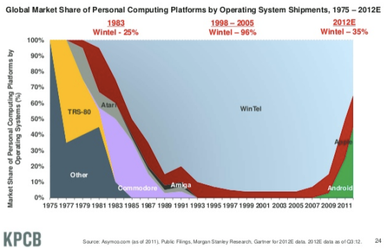 Slide 24 from Mary Meeker's 2012 State of the Internet year-end report