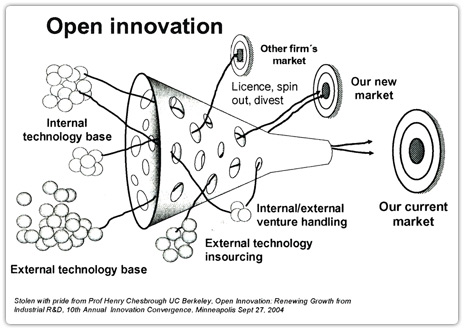 open-innovation-chesbrough