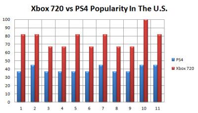 ps 4 vs xbox 720
