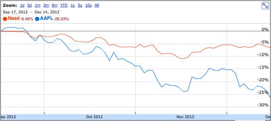 Apple stock (blue) versus NASDAQ (orange)