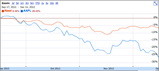 Apple stock (blue) versus NASDAQ (orange)