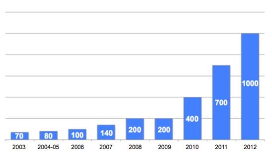 Startup stats BIT