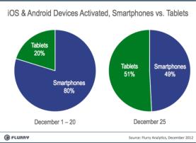 Tablets versus smartphones