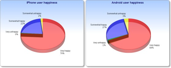 android-iphone-user-happiness