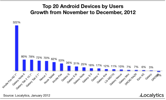 Android-Top-20-Growth-Dec-2012-550x331