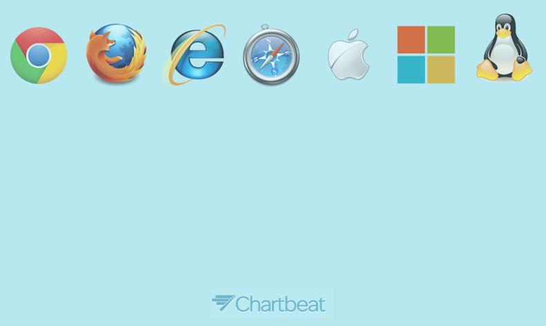 ChartBeat percent of the Internet
