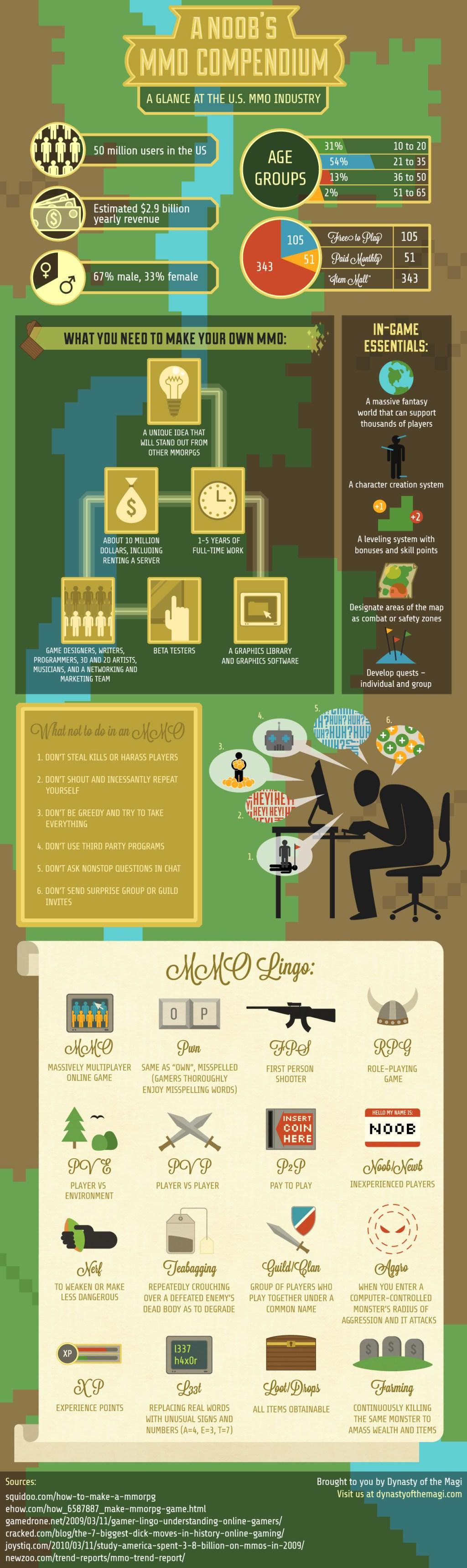 DynastyMagi_Infographic
