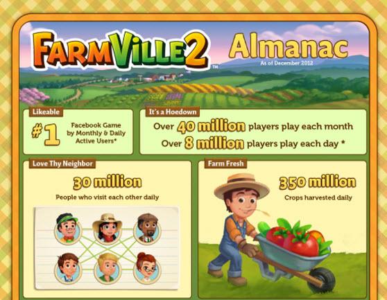 FarmVille 2 info