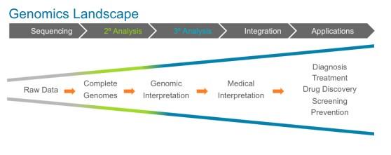 genomics-landscape