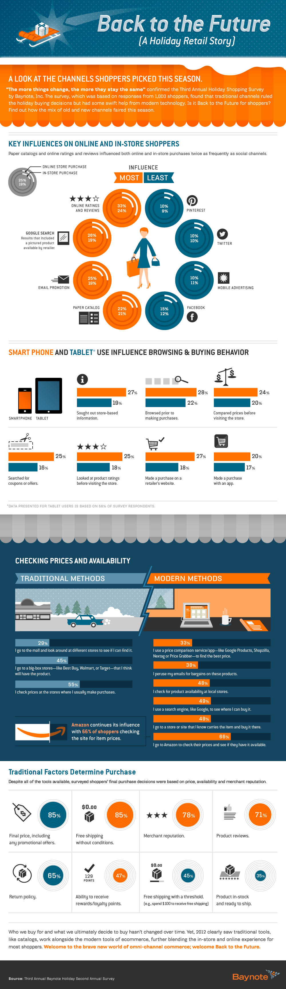 Infographic Back to the Future
